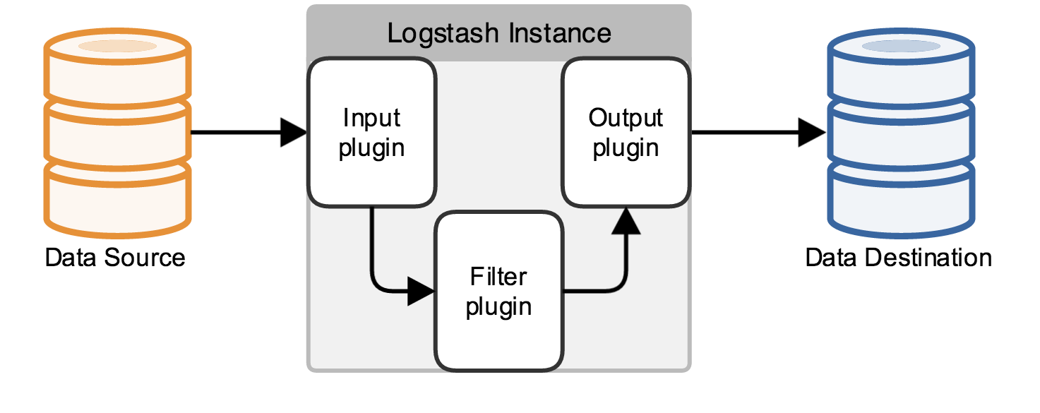 Transforming and sending Nginx log data to Elasticsearch